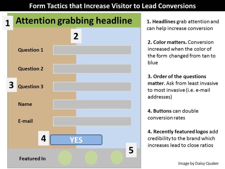 Increase form conversion on blog