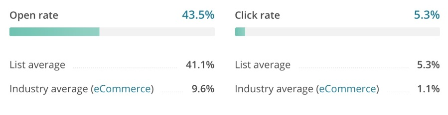 Email Campaign Metrics form an Old list